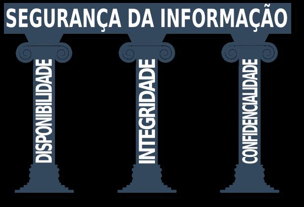 ISO 27000 a família de normas que abordam a Segurança da Informação